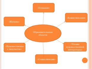 Образовательные области «Музыка» «Познание» «Коммуникация» «Художественное тв