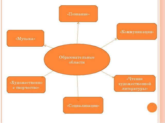Образовательные области «Музыка» «Познание» «Коммуникация» «Художественное тв...