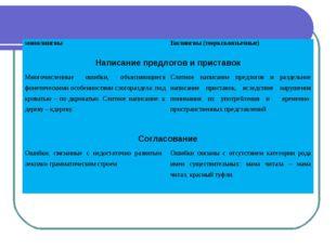 монолингвыБилингвы (тюркскоязычные) Написание предлогов и приставок Многочи