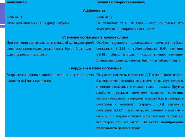 монолингвыБилингвы (тюркскоязычные) Аффрикаты  Фонема Ц Чаще заменяют на С....
