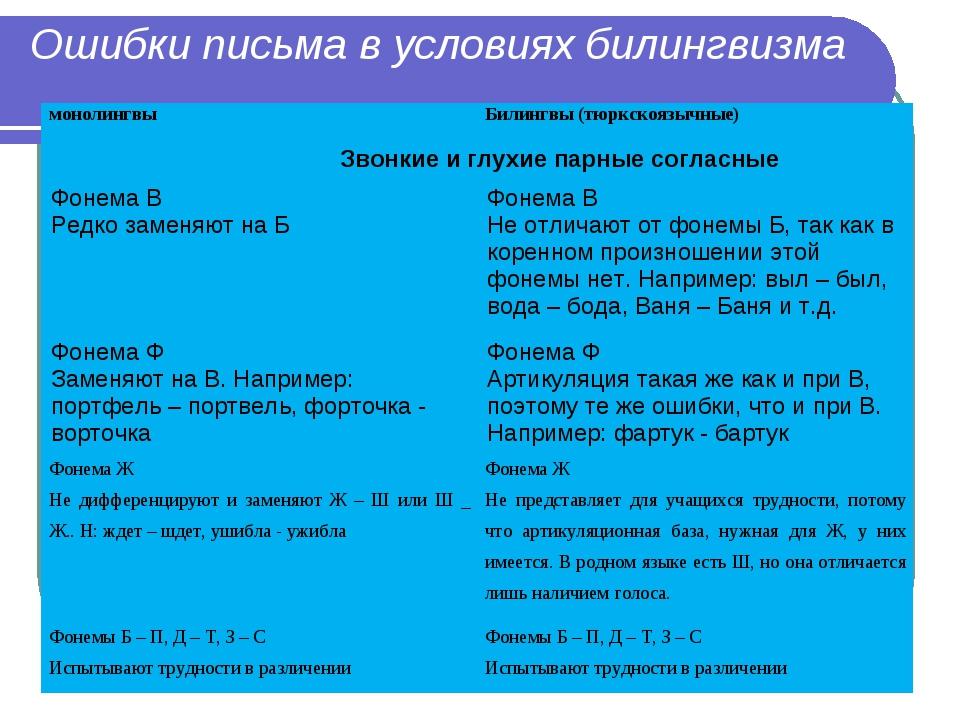 Ошибки письма в условиях билингвизма Ошибки фонематического восприятия моноли...