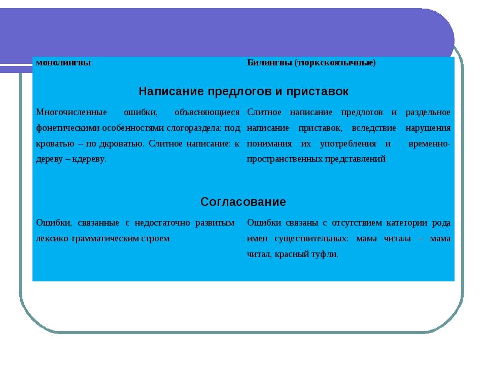 монолингвыБилингвы (тюркскоязычные) Написание предлогов и приставок Многочи...