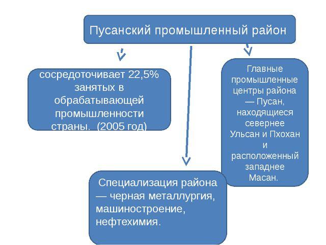 Пусанский промышленный район сосредоточивает 22,5% занятых в обрабатывающей п...