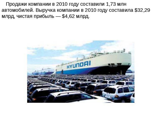 Продажи компании в 2010 году составили 1,73 млн автомобилей. Выручка компани...
