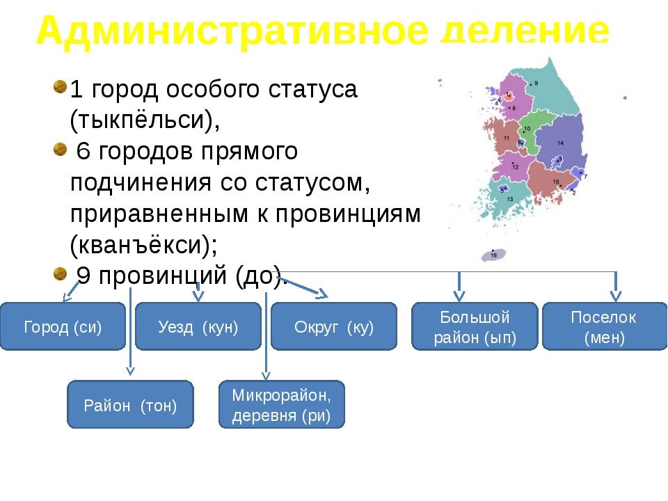 Административное деление 1 город особого статуса (тыкпёльси), 6 городов прямо...