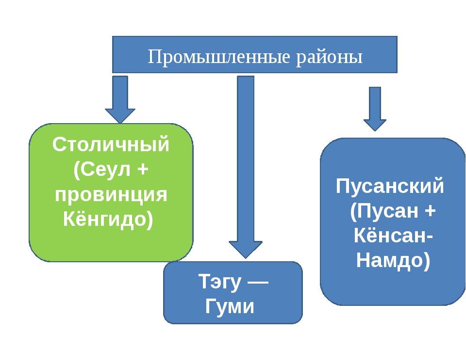 Промышленные районы Столичный (Сеул + провинция Кёнгидо) Пусанский (Пусан + К...
