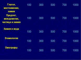 Глагол, местоимение, химия 100 300 500 700 1000 Предлог, междометие, ча