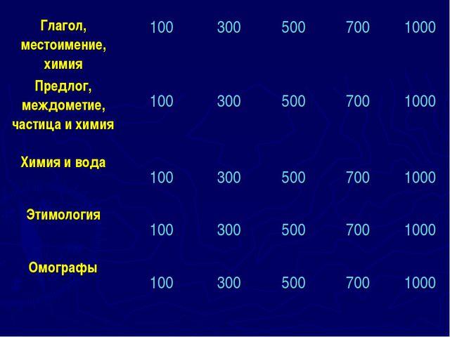 Глагол, местоимение, химия 100 300 500 700 1000 Предлог, междометие, ча...