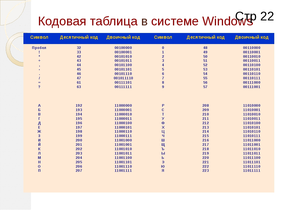 Кодовая таблица в системе Windows Стр 22 Символ Десятичный код Двоичный код С...