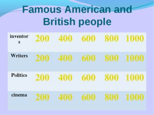 Famous American and British people inventors2004006008001000 Writers200