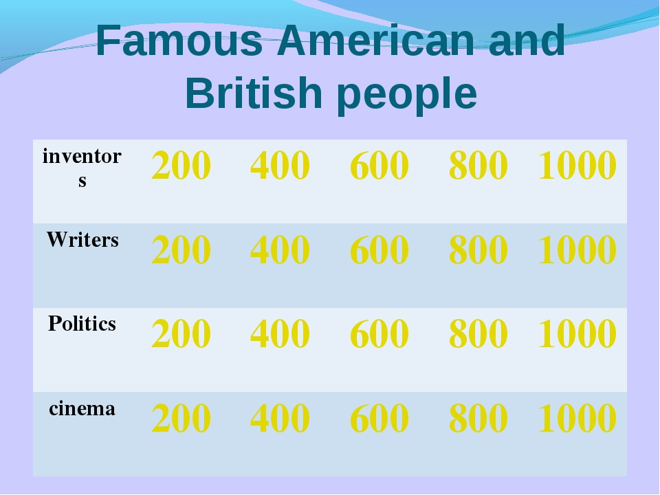 Famous American and British people inventors2004006008001000 Writers200...