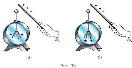 Электроскоп. Электрическое поле