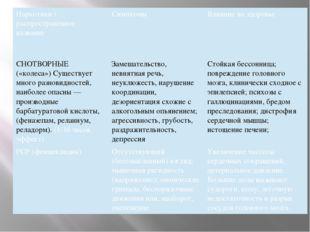 Наркотики/распространённое название Симптомы Влияние на здоровье СНОТВОРНЫЕ (