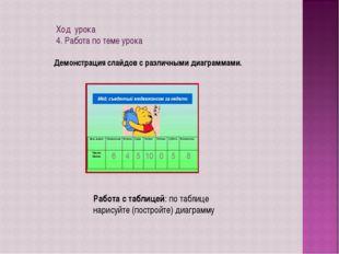 Ход урока 4. Работа по теме урока Демонстрация слайдов с различными диаграмма
