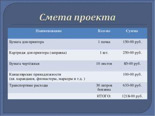 Наименование Кол-воСумма Бумага для принтера 1 пачка150-00 руб. Картридж