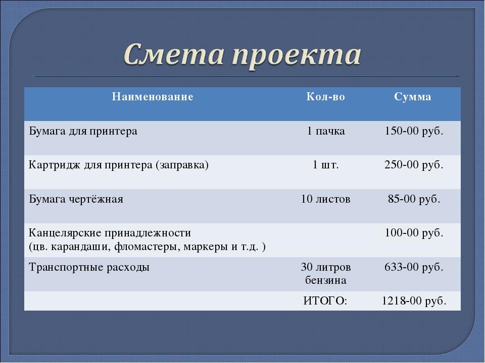 Наименование Кол-воСумма Бумага для принтера 1 пачка150-00 руб. Картридж...