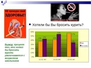 Хотели бы Вы бросить курить? Вывод: процент тех, кто хотел бы бросить курить