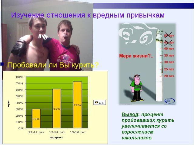 Изучение отношения к вредным привычкам Пробовали ли Вы курить? Вывод: процент...