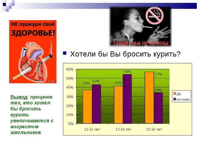 Хотели бы Вы бросить курить? Вывод: процент тех, кто хотел бы бросить курить...