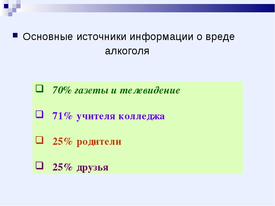 Основные источники информации о вреде алкоголя 70% газеты и телевидение 71% у...