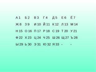 А 1Б 2В 3Г 4Д 5Е 6Ё 7 Ж 8З 9И 10Й 11К 12Л 13М 14 Н 15О 16П 17Р