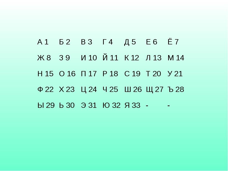 А 1Б 2В 3Г 4Д 5Е 6Ё 7 Ж 8З 9И 10Й 11К 12Л 13М 14 Н 15О 16П 17Р...