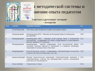 Презентация методической системы и распространении опыта педагогом Участник и