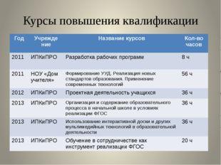 Курсы повышения квалификации Год Учрежде ние Названиекурсов Кол-во часов 2011