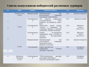 Список выпускников-победителей различных турниров № ФИО уровень название конк