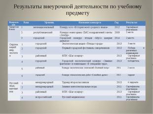 Результаты внеурочной деятельности по учебному предмету Направление №пп Урове