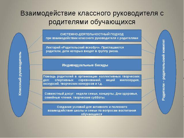 Взаимодействие классного руководителя с родителями обучающихся Родители – род...
