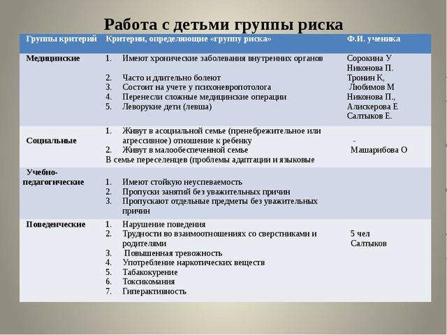 Работа с детьми группы риска Группы критерий Критерии, определяющие «группу р...