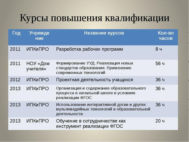Курсы повышения квалификации Год Учрежде ние Названиекурсов Кол-во часов 2011...