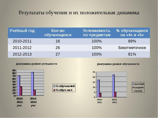 Результаты обучения и их положительная динамика Диаграмма уровня успешности Д...