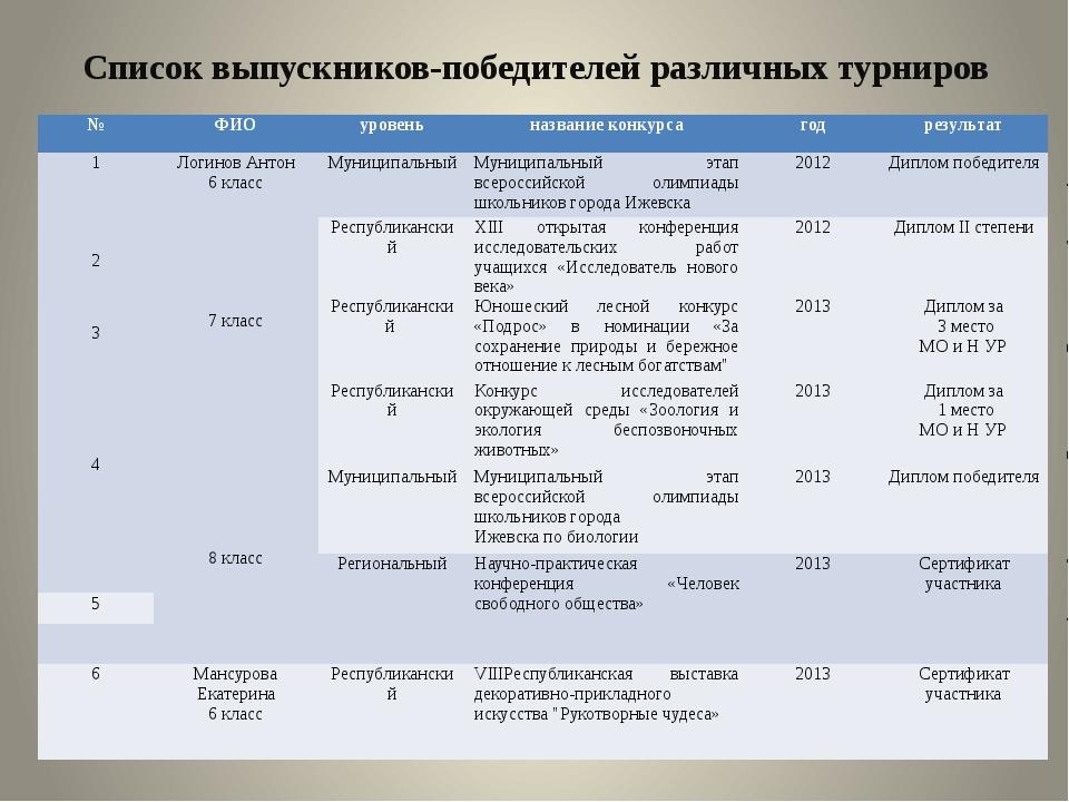 Список выпускников-победителей различных турниров № ФИО уровень название конк...