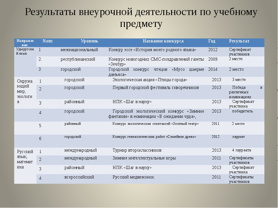 Результаты внеурочной деятельности по учебному предмету Направление №пп Урове...