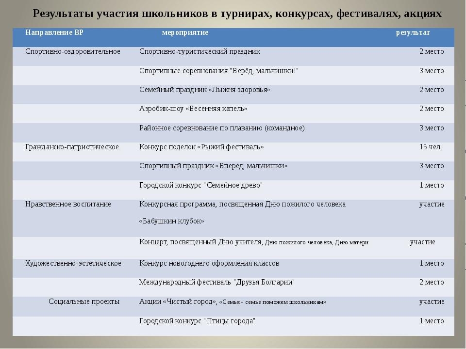 Результаты участия школьников в турнирах, конкурсах, фестивалях, акциях Напра...
