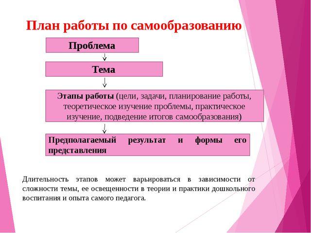 План работы по самообразованию Проблема Тема Этапы работы (цели, задачи, план...