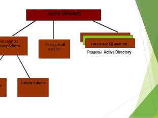 Active Directory Разделы Active Directory Локальные БД доменов Глобальный ка