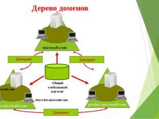 Дерево доменов Общий глобальный каталог microsoft.com product.microsoft.com d