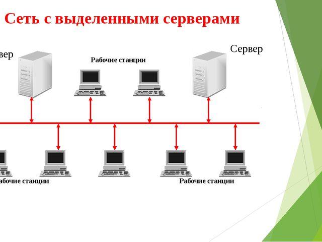 Сеть с выделенными серверами Сервер Сервер Рабочие станции Рабочие станции Ра...