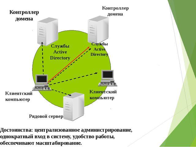 Контроллер домена Контроллер домена Клиентский компьютер Клиентский компьюте...