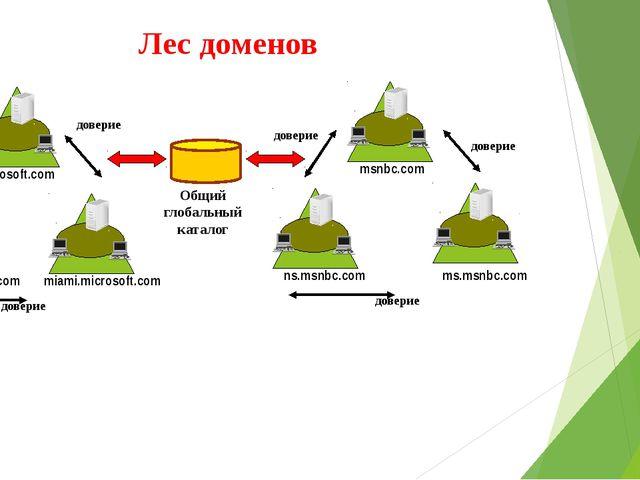 Лес доменов Общий глобальный каталог microsoft.com seattle.microsoft.com miam...