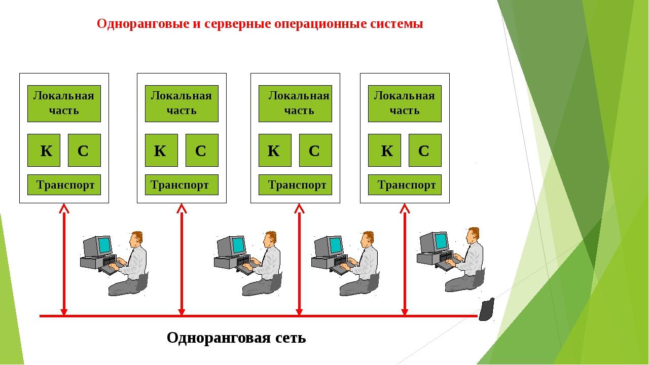 Одноранговые и серверные операционные системы Одноранговая сеть Локальная час...