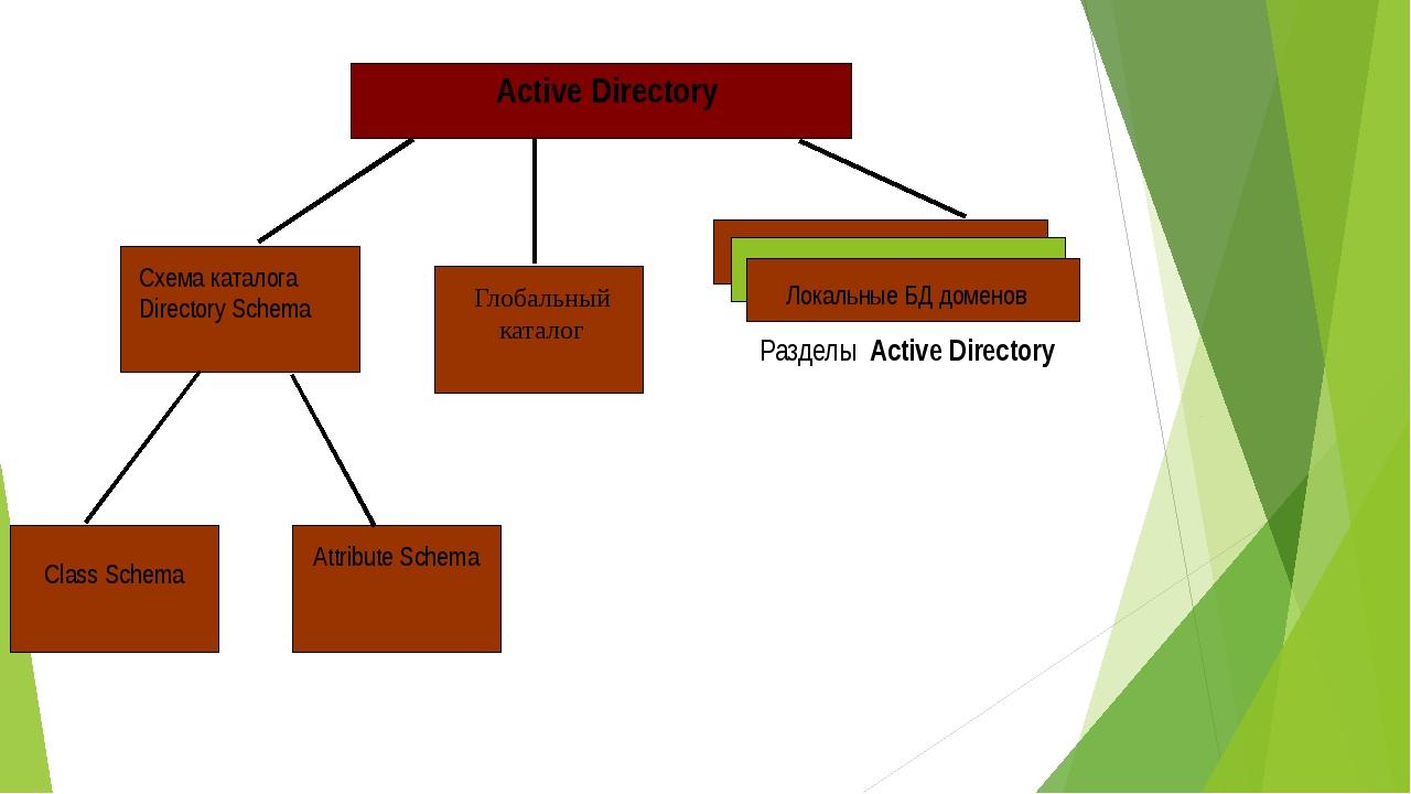 Active Directory Разделы Active Directory Локальные БД доменов Глобальный ка...