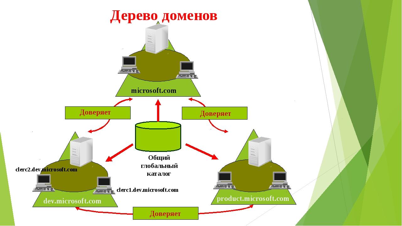 Дерево доменов Общий глобальный каталог microsoft.com product.microsoft.com d...