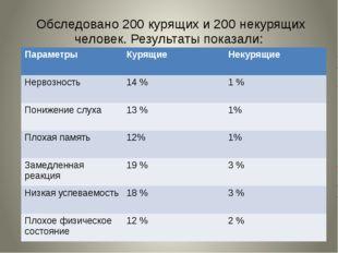 Обследовано 200 курящих и 200 некурящих человек. Результаты показали: Параме