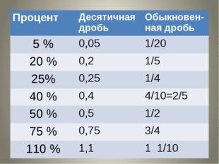 Процент Десятичнаядробь Обыкновен-наядробь 5 % 0,05 1/20 20 % 0,2 1/5 25% 0,2