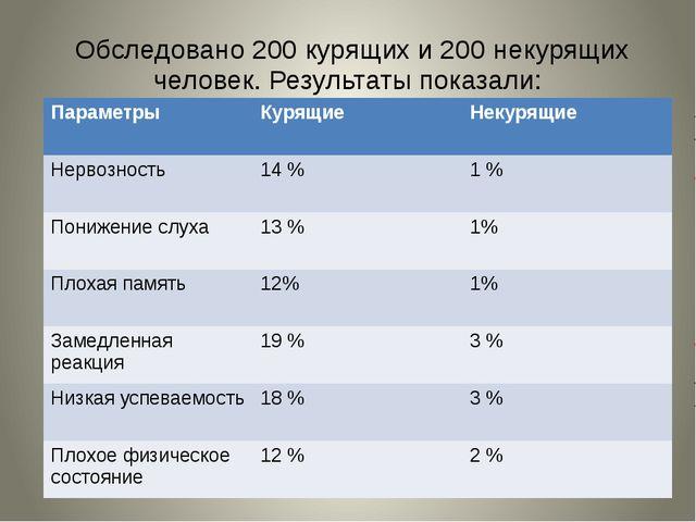 Обследовано 200 курящих и 200 некурящих человек. Результаты показали: Параме...