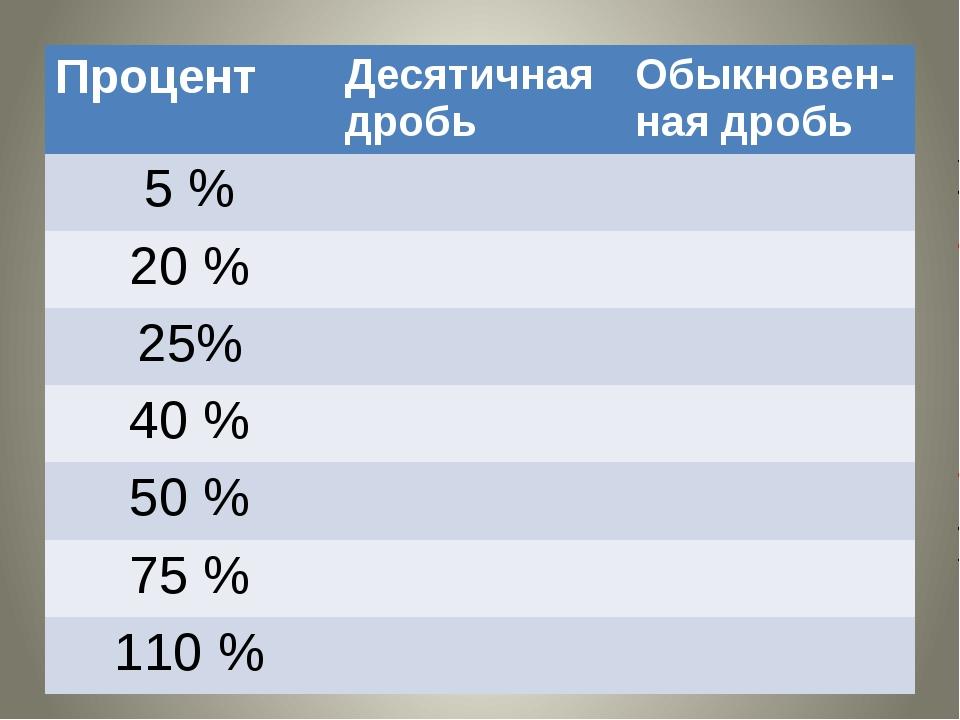 Процент Десятичнаядробь Обыкновен-наядробь 5 % 20 % 25% 40 % 50 % 75 % 110%